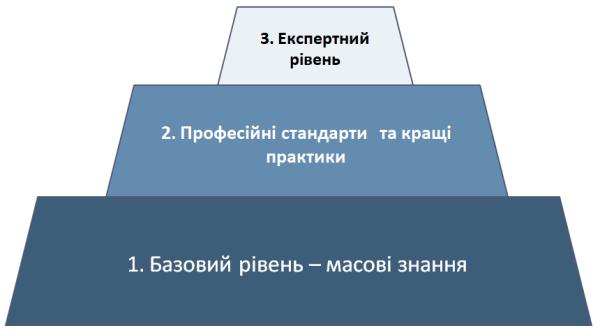 піраміда знань